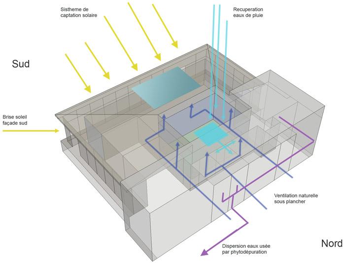 schéma ventilation maison bioclimatique